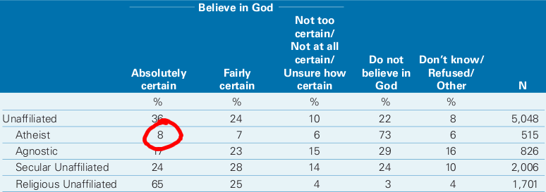 "Pew Foundation on Religion and Public Life: 8% of atheists ""absolutely certain\"" God exists."