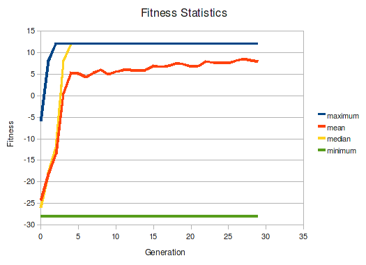 Fitness over 30 generations